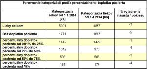 kategorizacia liekov_porovananie januar - april 2014